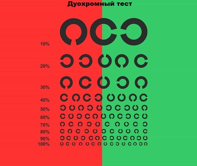 Сколько процентов людей имеют плохое зрение
